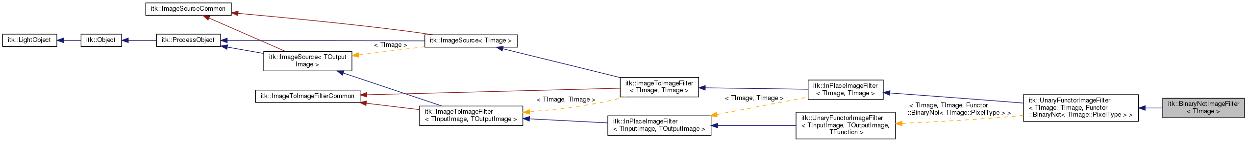 ITK ItkBinaryNotImageFilter TImage Class Template Reference