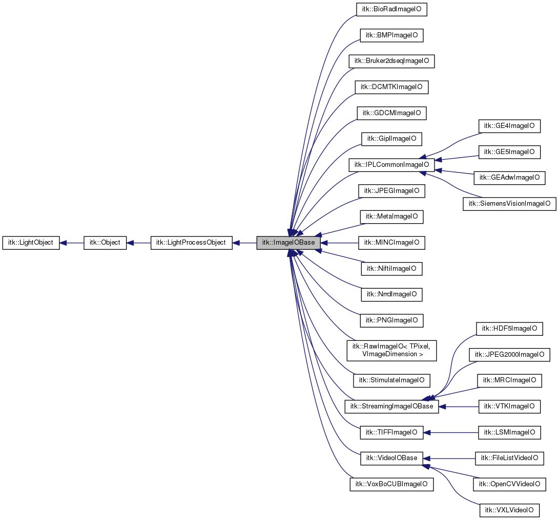 ITK: itk::ImageIOBase Class Reference