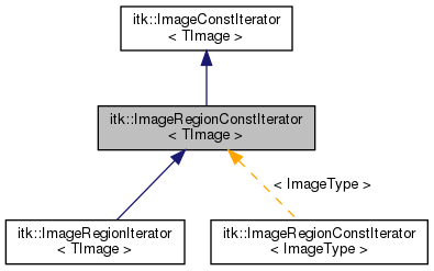 ITK ItkImageRegionConstIterator TImage Class Template Reference