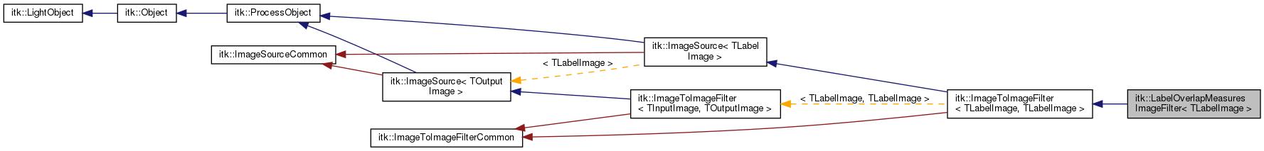ITK: itk::LabelOverlapMeasuresImageFilter< TLabelImage > Class
