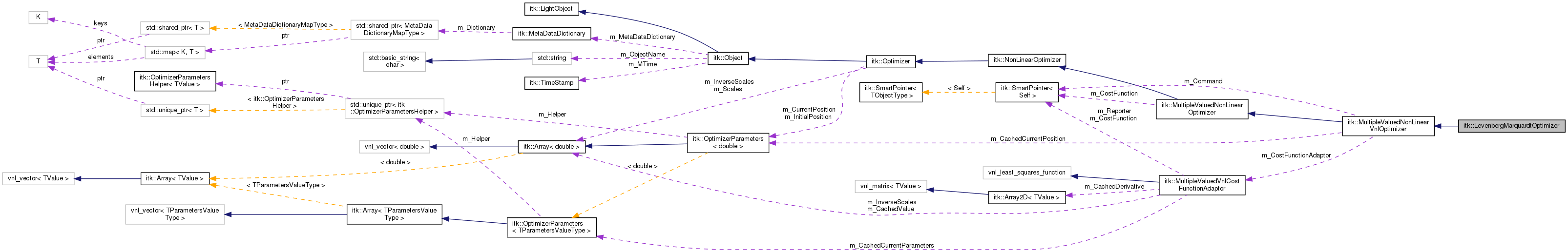 ITK: itk::LevenbergMarquardtOptimizer Class Reference