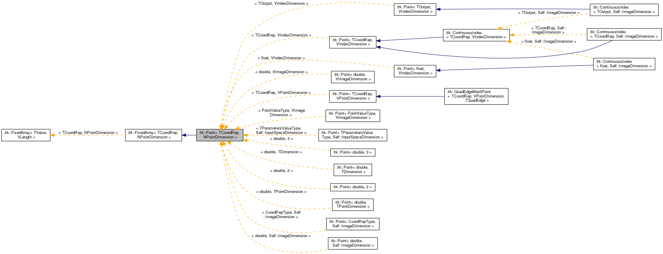 Itk itkpoint tcoordrep npointdimension class template reference inheritance graph ccuart Image collections