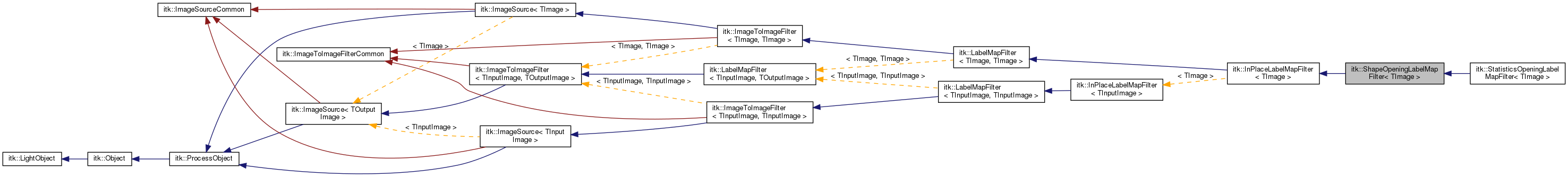 ITK ItkShapeOpeningLabelMapFilter TImage Class Template Reference
