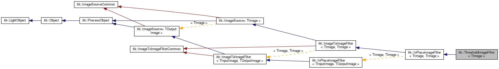 ITK ItkThresholdImageFilter TImage Class Template Reference