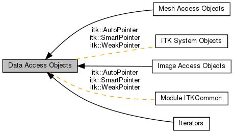 itk data access objects