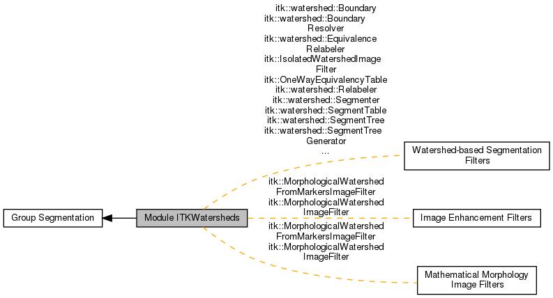ITK: Module ITKWatersheds