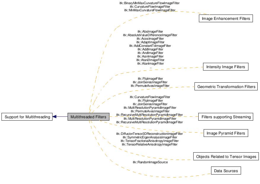 ITK: Multithreaded Filters