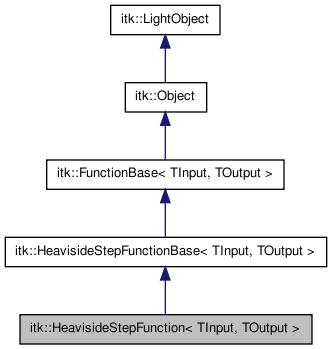 ITK: itk::HeavisideStepFunction< TInput, TOutput > Class Template ...