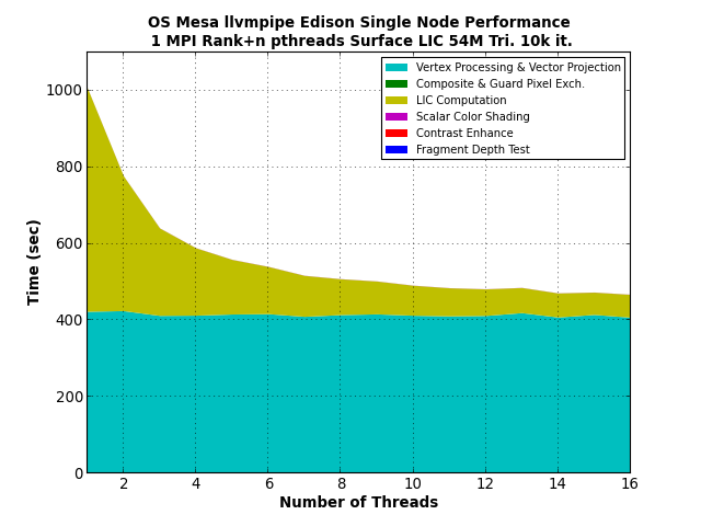 File:Xsede-fig-llvmpipe-edison-1node-1rank-threads-sm.png